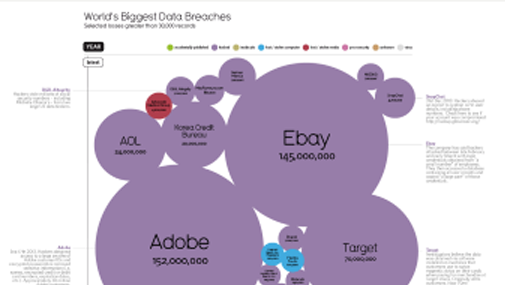 World's Biggest Data Breaches